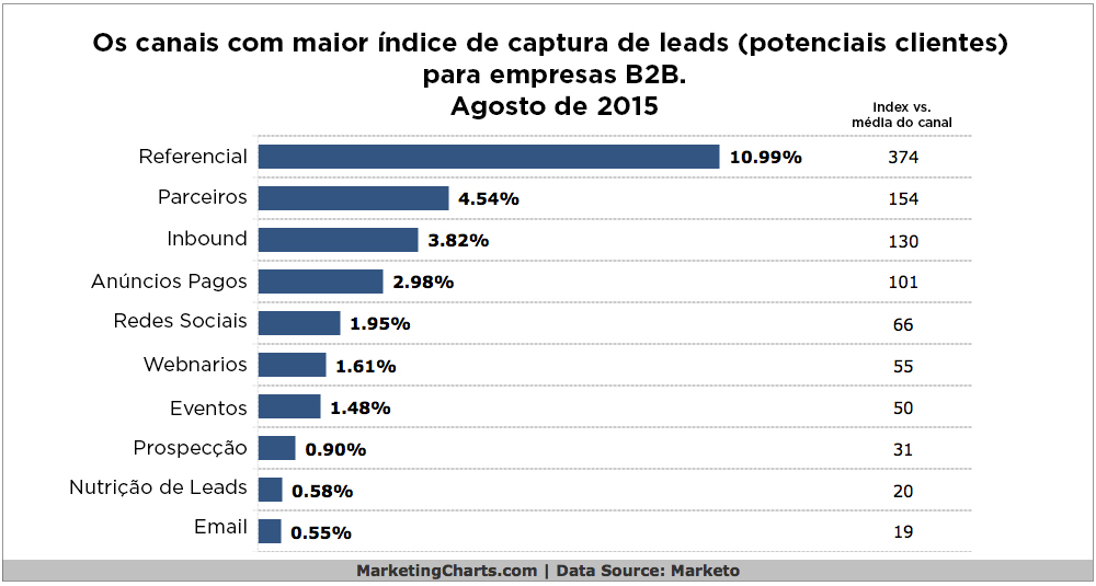 Fonte: Marketing Charts.com